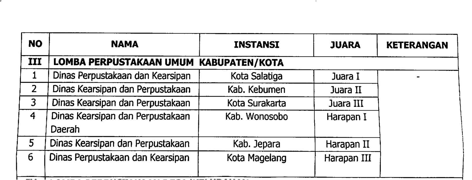Perpustakaan Daerah Kebumen menjadi Perpustakaan umum Kabupaten/kota Terbaik kedua Di Tingkat Provinsi Jawa Tengah Tahun 2019.